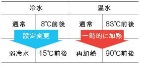 cadoウォーターサーバー温度調節
