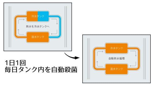 キララの温水循環殺菌(オートメンテナンスシステム)