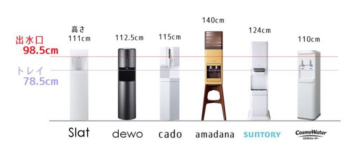 デザインサーバーの出水口、トレイ位置比較