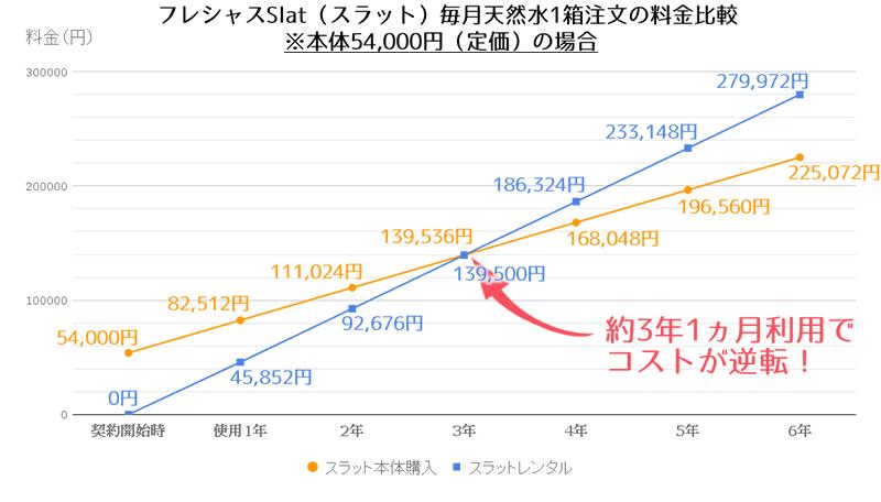 フレシャススラットレンタル・本体購入の料金比較(本体定価)
